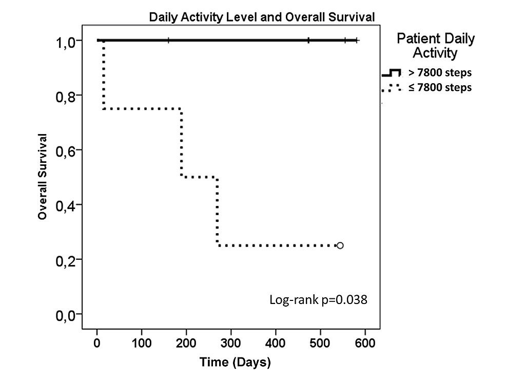 Overall-survival-of-the-patients-as-a-function-of-baseline-activity-level.