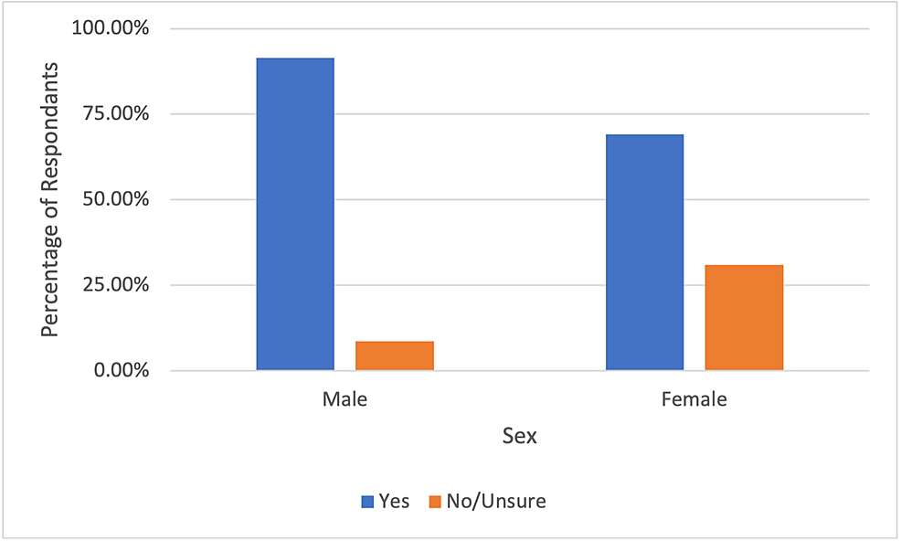 Male-and-female-respondent-willingness-to-undergo-symptom-indicated-colonoscopy-