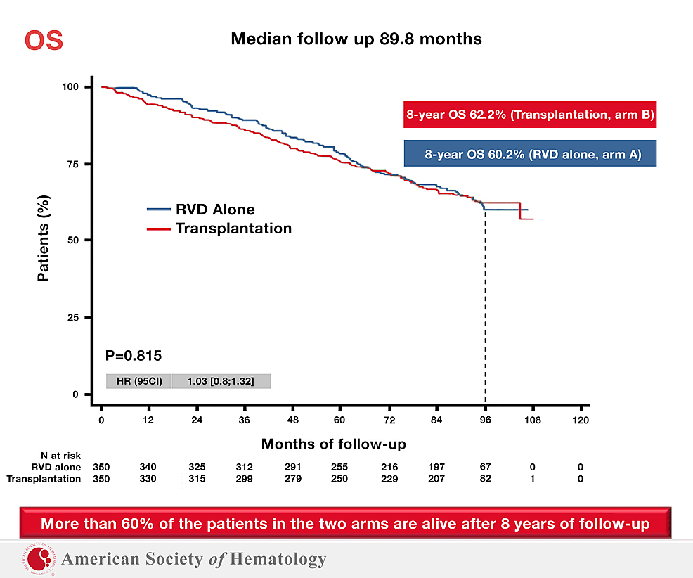 IFM-2009:-No-Overall-Survival-Benefit-with-Stem-Cell-Transplant-After-5.5-Years.-
