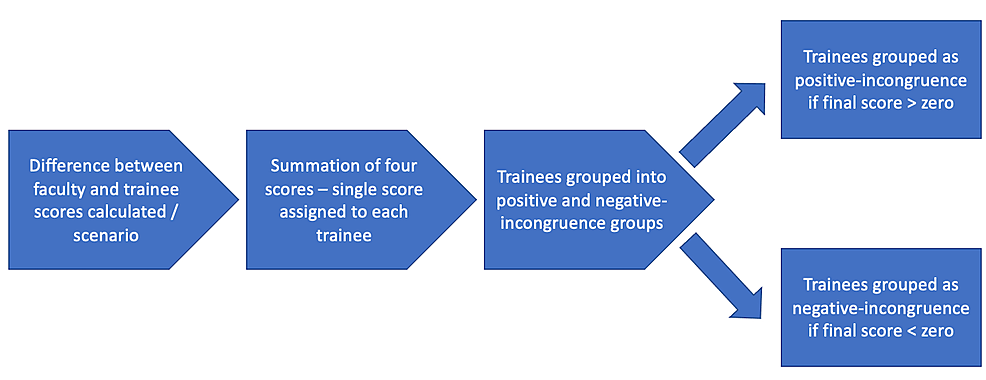 Assigning-postgraduate-medical-trainees-into-positive-incongruence-and-negative-incongruence-groups-