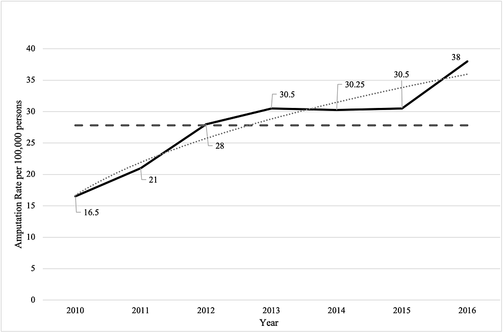 Major-Lower-Limb-Amputation-Rate-per-100,000-Population-for-the-Period-2010-to-2016