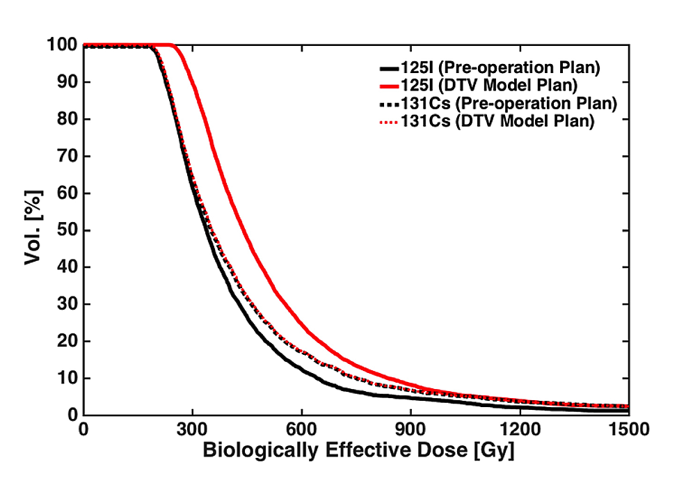 Comparison-of-the-biological-effective-dose-volume-histograms-(BEDVHs)-between-the-pre-operation-treatment-plan-assuming-no-target-volume-variations-versus-the-dynamic-target-volume-(DTV)-treatment-plan-using-either-I-125-or-Cs-131-radioactive-sources.