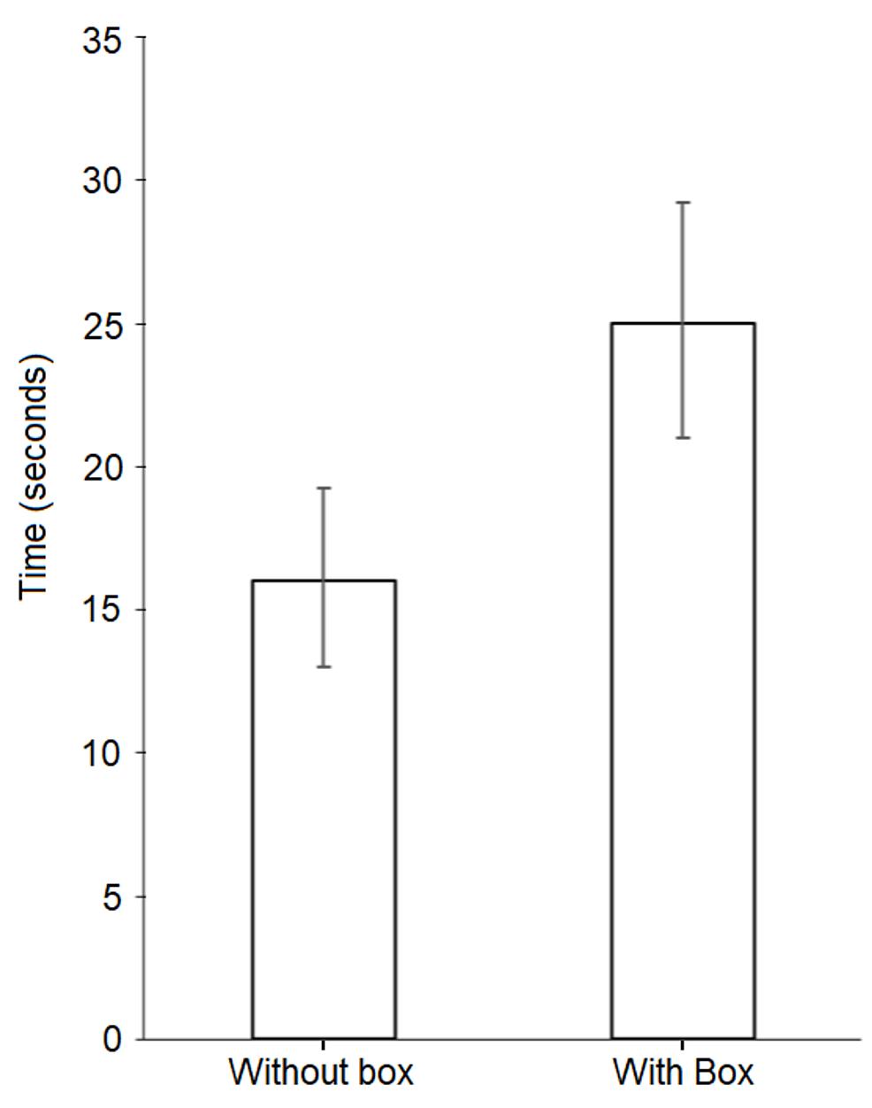 Column-chart-of-median-intubation-times