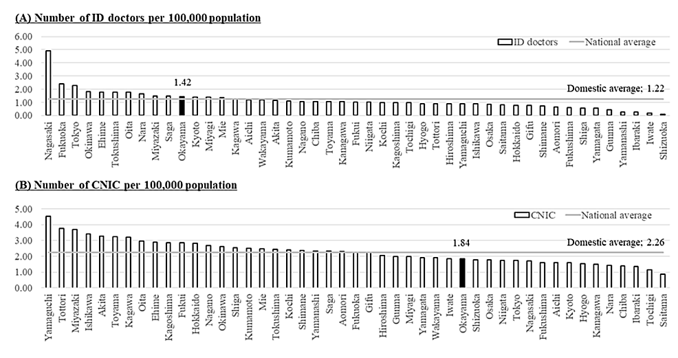 The-number-of-ID-doctors-(A)-and-CNIC-(B)-per-100,000-population-by-prefectures-and-the-national-average-in-Japan