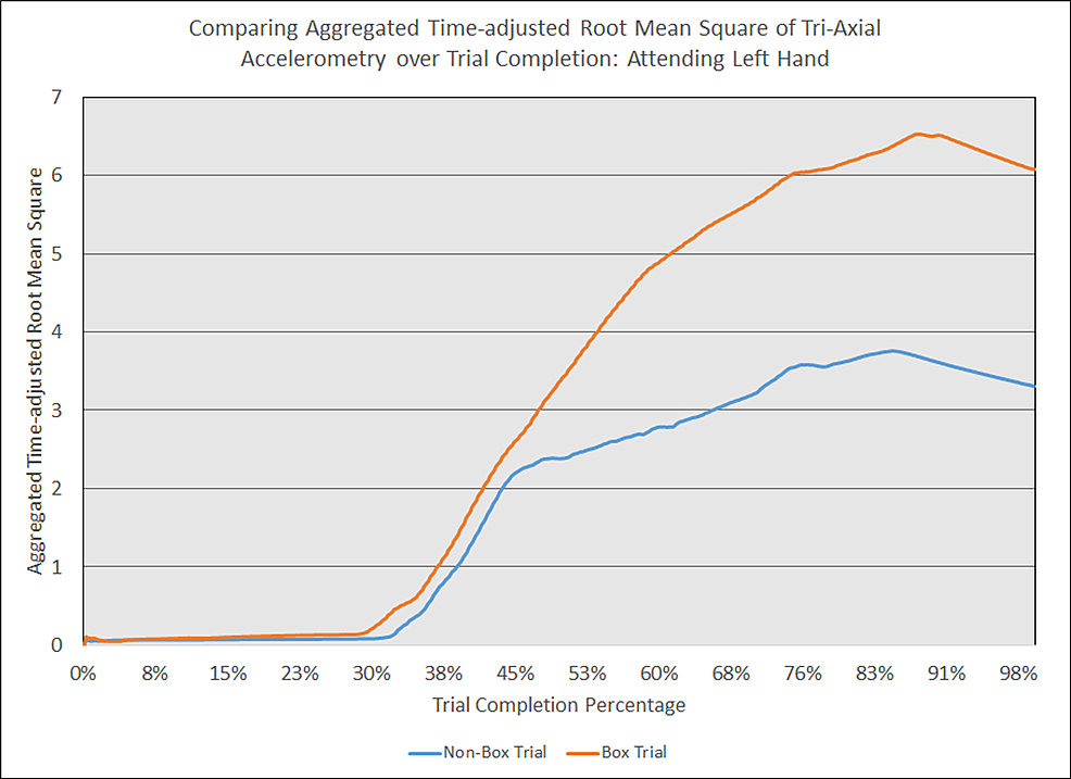 Comparing-aggregated-time-adjusted-root-mean-square-of-tri-axial-accelerometry-over-trial-completion:-attending-left-hand