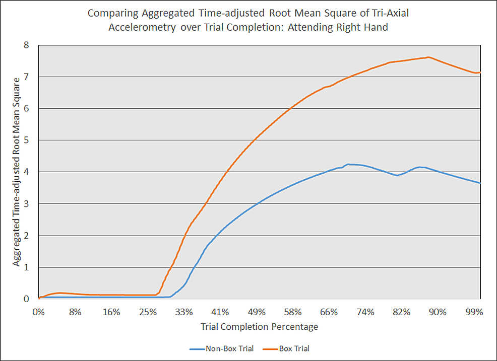 Comparing-aggregated-time-adjusted-root-mean-square-of-tri-axial-accelerometry-over-trial-completion:-attending-right-hand