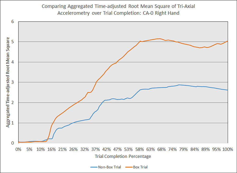 Comparing-aggregated-time-adjusted-root-mean-square-of-tri-axial-accelerometry-over-trial-completion:-CA-0-right-hand