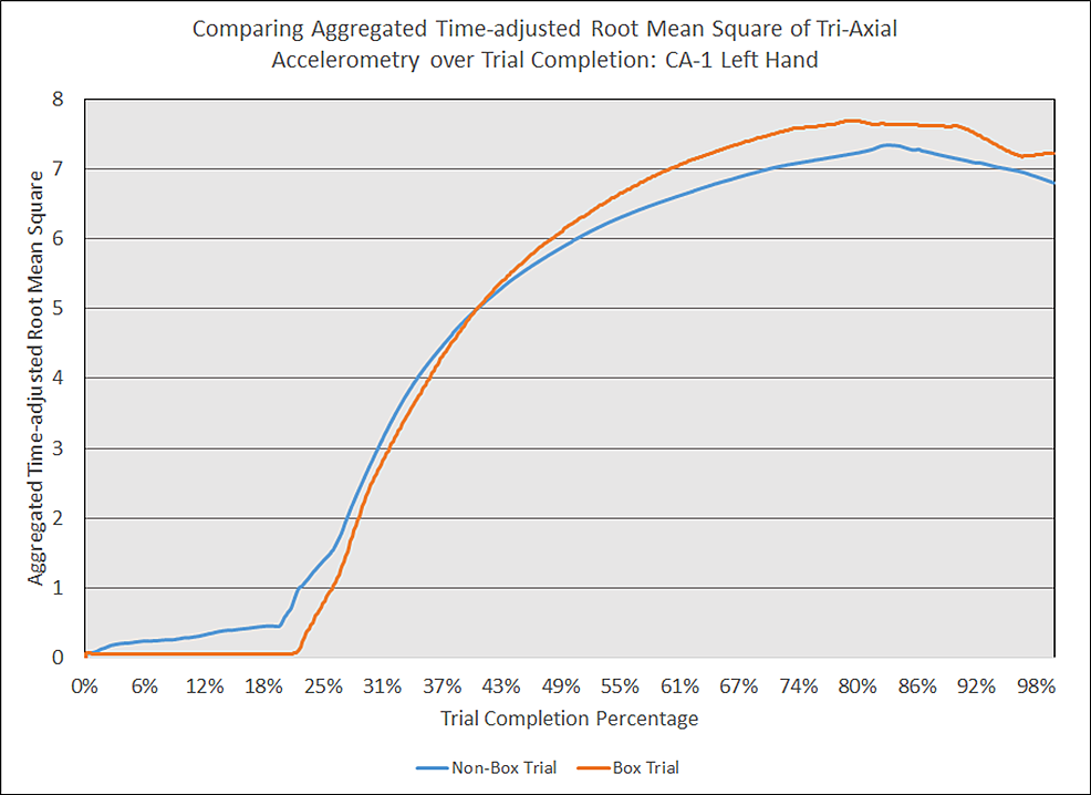 Comparing-aggregated-time-adjusted-root-mean-square-of-tri-axial-accelerometry-over-trial-completion:-CA-1-left-hand