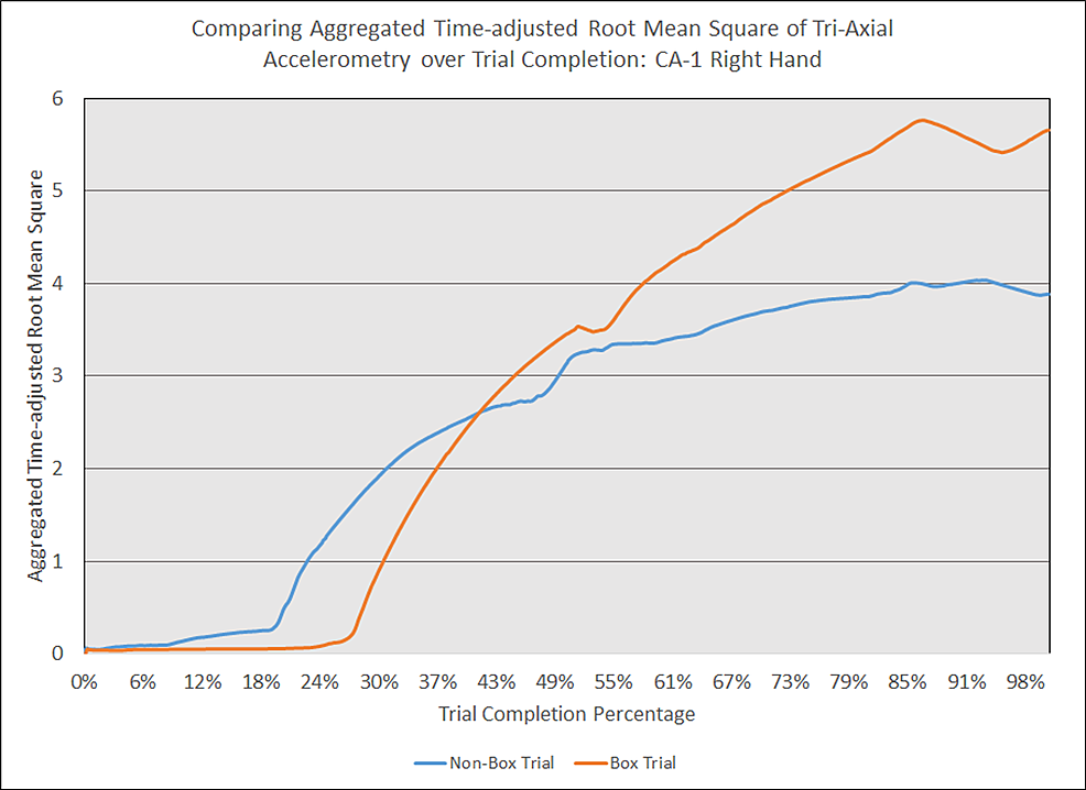 Comparing-aggregated-time-adjusted-root-mean-square-of-tri-axial-accelerometry-over-trial-completion:-CA-1-right-hand