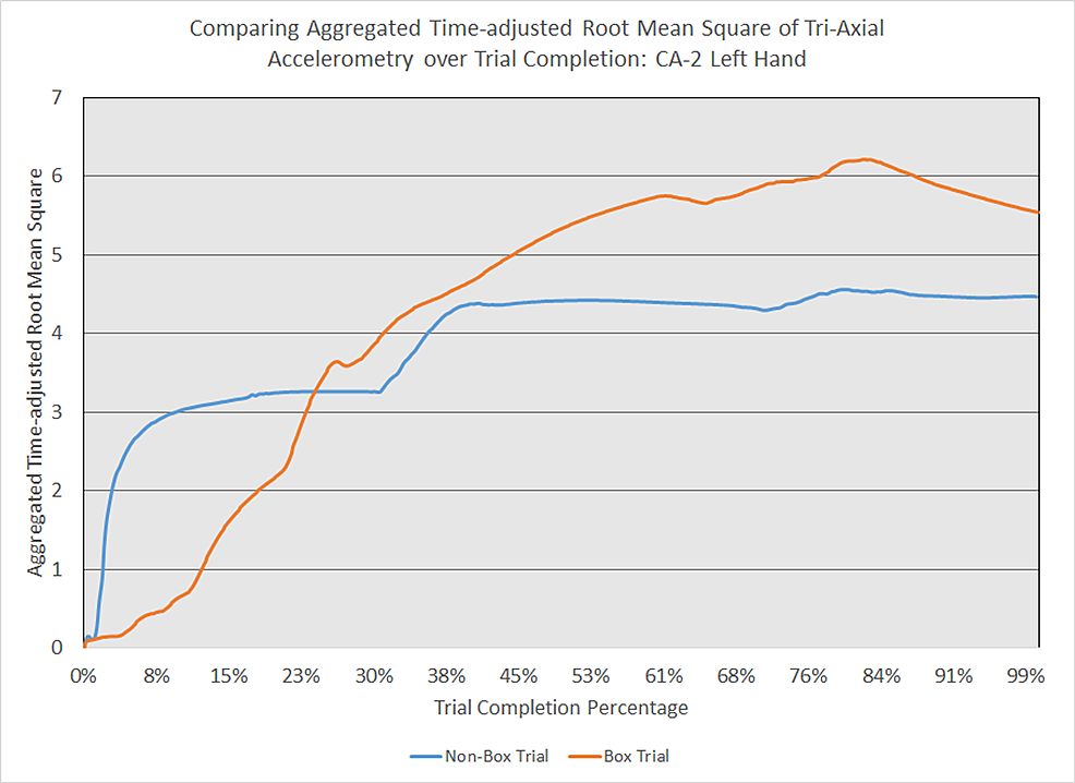 Comparing-aggregated-time-adjusted-root-mean-square-of-tri-axial-accelerometry-over-trial-completion:-CA-2-left-hand