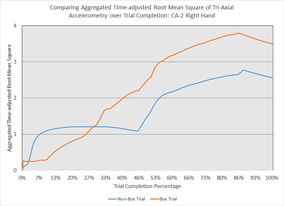 Comparing-aggregated-time-adjusted-root-mean-square-of-tri-axial-accelerometry-over-trial-completion:-CA-2-right-hand