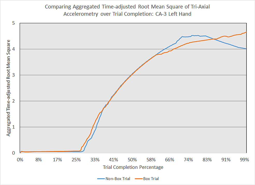 Comparing-aggregated-time-adjusted-root-mean-square-of-tri-axial-accelerometry-over-trial-completion:-CA-3-left-hand