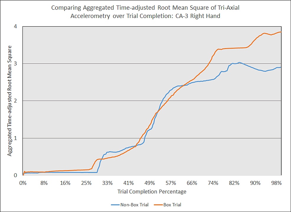 Comparing-aggregated-time-adjusted-root-mean-square-of-tri-axial-accelerometry-over-trial-completion:-CA-3-right-hand