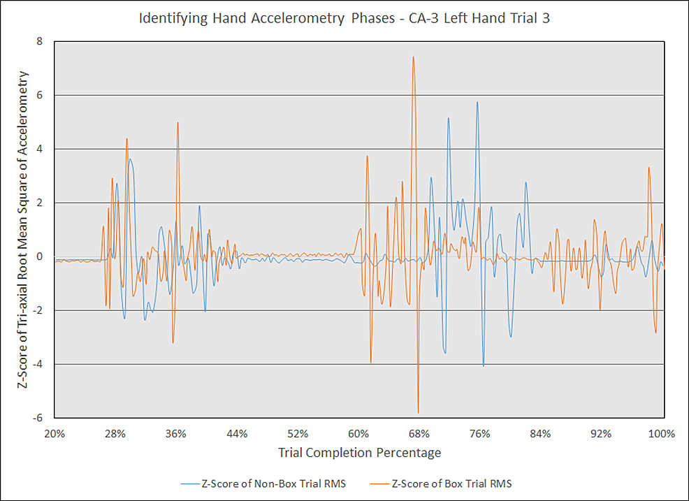 Identifying-hand-accelerometry-phases---CA-3-left-hand-trial-3