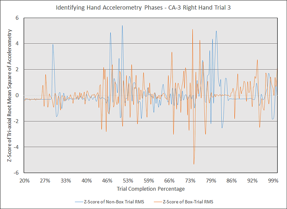 Identifying-hand-accelerometry-phases---CA-3-right-hand-trial-3