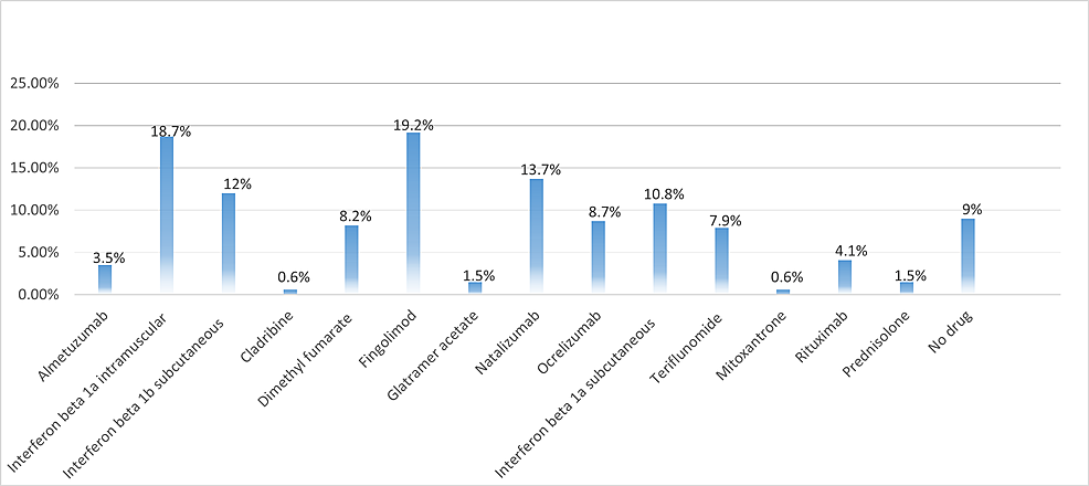 Drugs-used-by-participants-