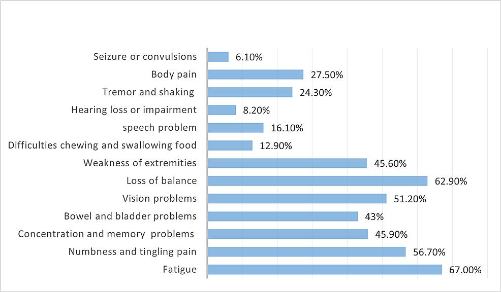 Most-common-symptoms