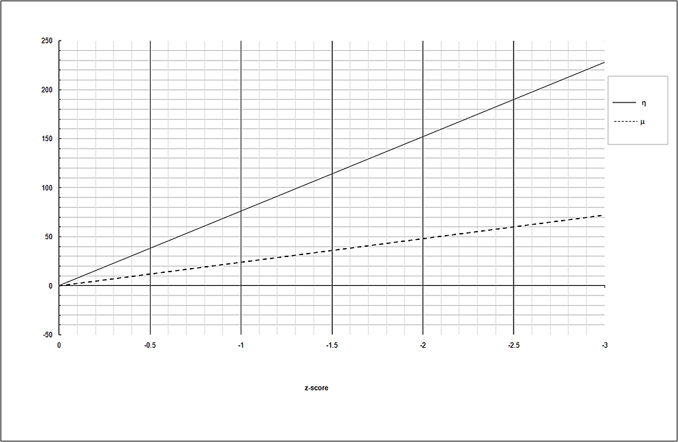 Increase-of-η-(continuous-line)-and-μ-(dashed-line)-as-a-function-of-the-average-z-score
