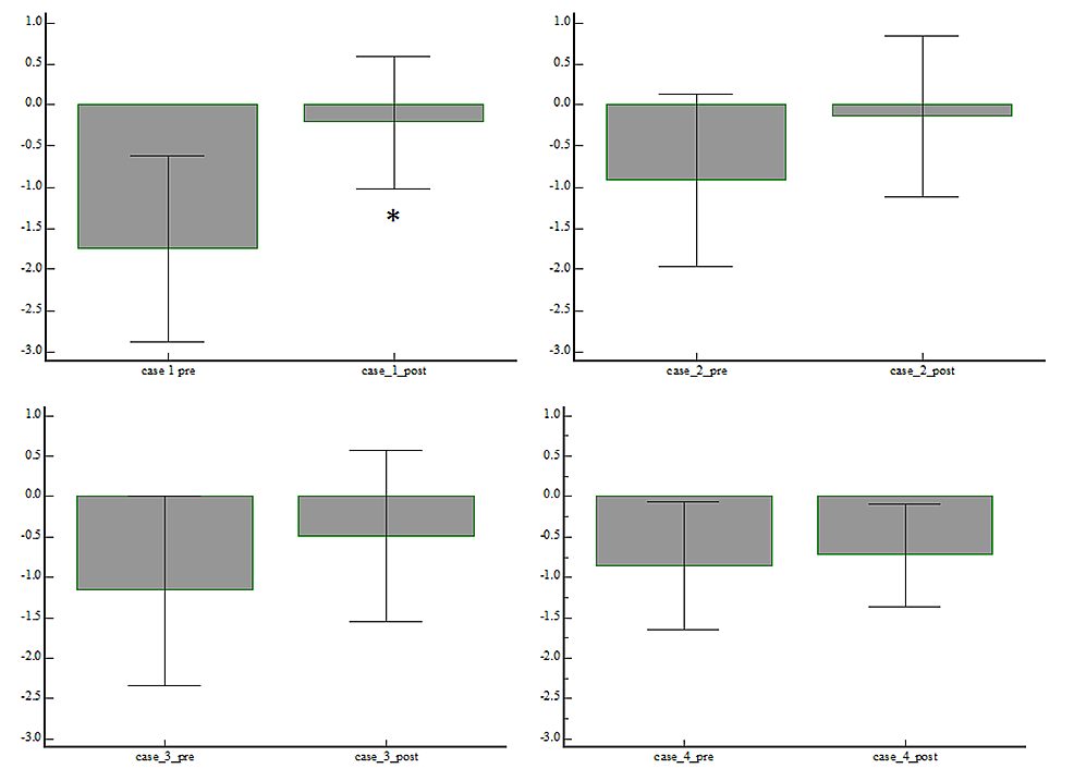 Average-z-score-before-and-after-the-rehabilitation-program