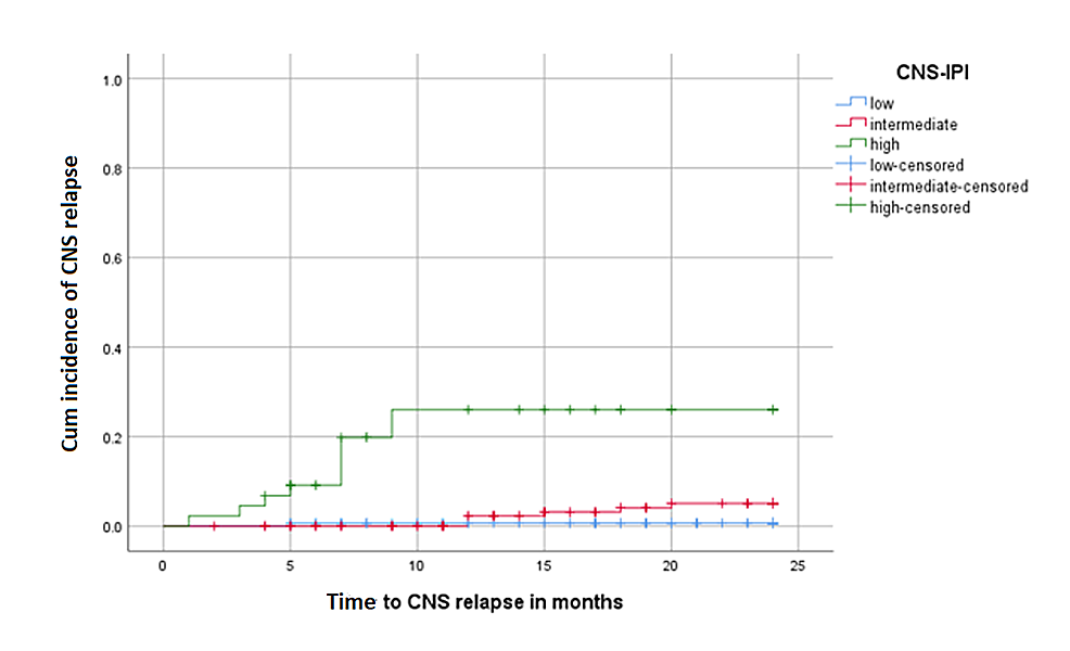 Cumulative-incidence-of-CNS-relapse-according-to-CNS-IPI-in-all-patients