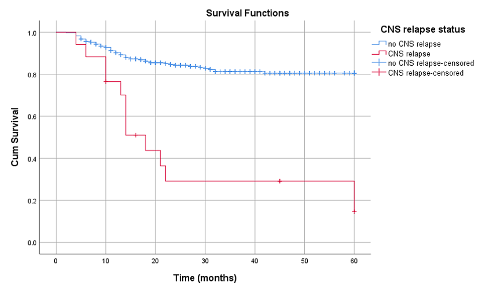 Survival-of-patients-with-CNS-relapse-vs-no-CNS-relapse