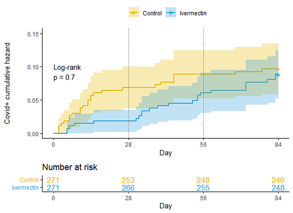 Kaplan-Meier-cumulative-risk-curves-for-getting-COVID-19-infection,-extended-version-of-Figure-2.-The-original-4-weeks-of-Ivermectin-with-a-weekly-dose-and-thereafter-administering-Ivermectin-a-monthly-dose,-during-8-weeks.