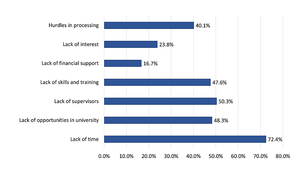 Perceived-barriers-towards-conducting-undergraduate-medical-research-among-study-participants