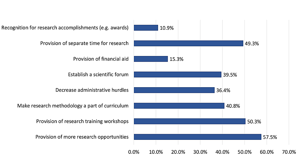 Most-sought-after-interventions-for-promoting-undergraduate-medical-research-among-study-participants