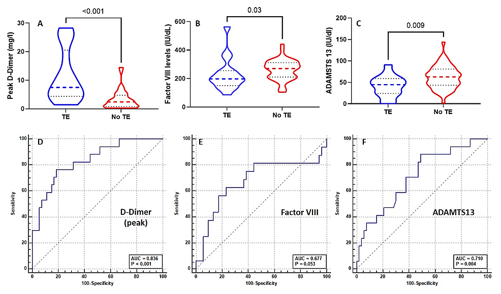 The-differences-in-the-peak-D-dimer-levels-(A),-factor-VIII-(B),-and-ADAMTS13-activity-(C)-between-patients-with-and-without-symptomatic-thromboembolism-and-the-ROC-curves-for-peak-D-dimer-(D),-Factor-VIII-(E),-and-ADAMTS13-(E)-for-the-prediction-of-thromboembolism.