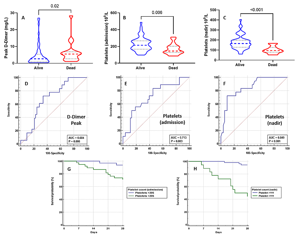 Levels-of-peak-D-dimer-(A),-admission-(B),-and-nadir-platelets-(C)-and-ROC-analysis-for-peak-D-dimer-(D),-admission-platelets-(E),-and-nadir-platelets-(F)-between-survivors-and-non-survivors.-The-Kaplan-Meier-survival-analysis-according-to-the-cut-off-values-for-admission-and-nadir-platelet-values-generated-during-ROC-analysis-(G,-H,-respectively).