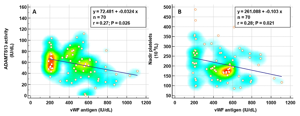 The-correlation-of-vWF-with-ADAMTS13-and-nadir-platelet-counts.