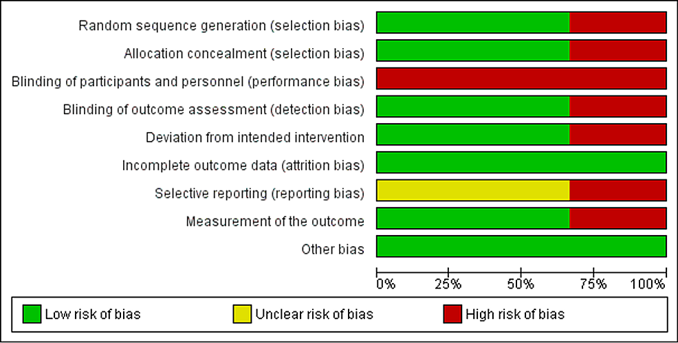 Shows-RoB-graph-risk-with-bias-items-presented-as-percentages-for-all-included-studies
