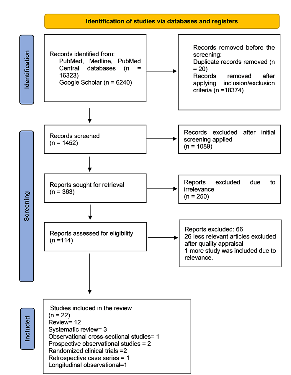 PRISMA-flow-diagram-(2020)-showing-the-search-results-and-selection-process.