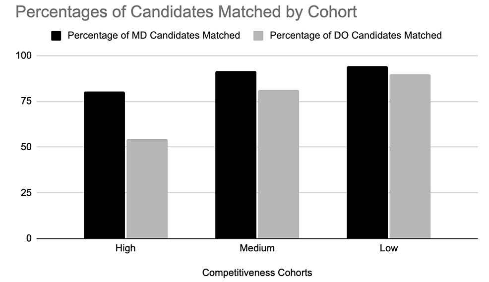 Match-performance-among-US-MD-and-DO-Seniors-stratified-by-specialty-competitiveness.