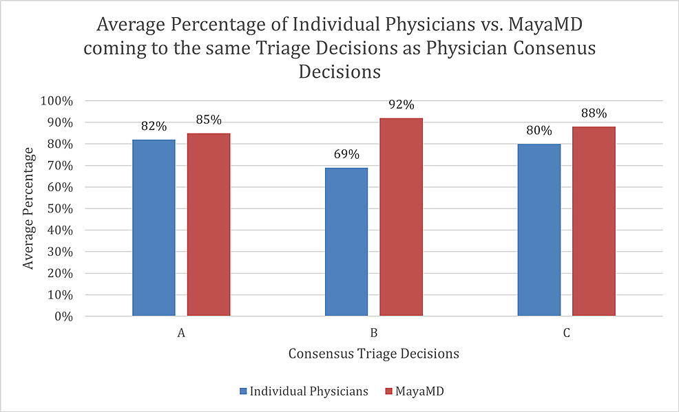 Average-percentage-of-individual-physicians-vs.-MayaMD-coming-to-the-same-triage-decisions-as-physician-consensus-decisions.