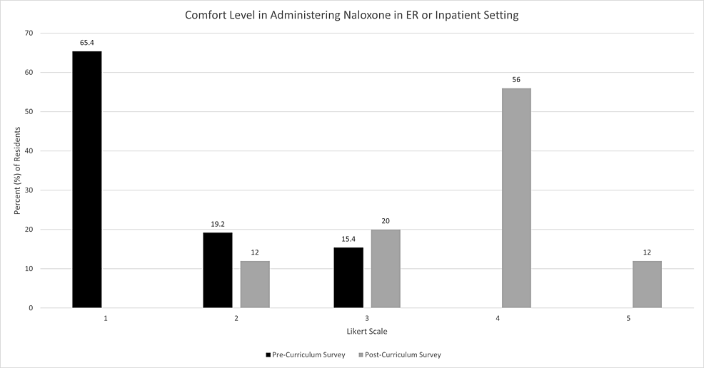 Participant-comfort-level-in-administering-naloxone-before-and-after-educational-curriculum.