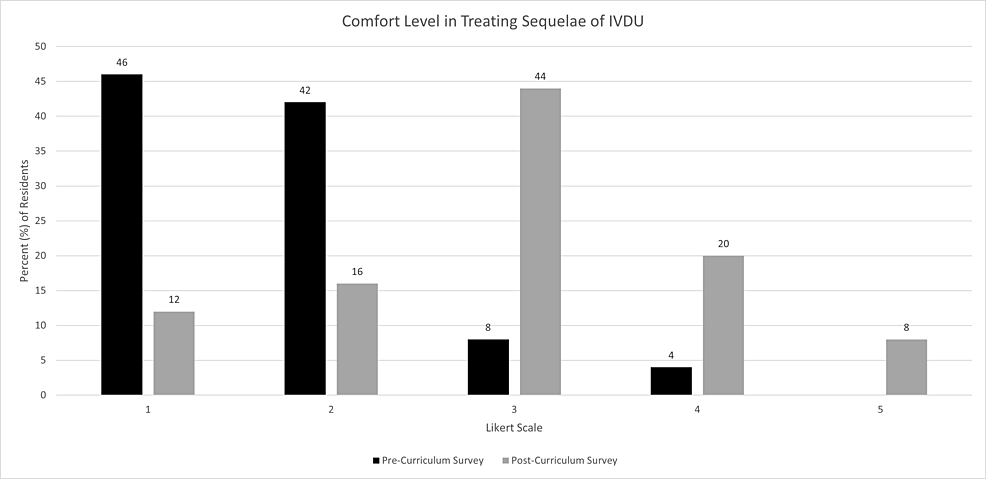 Participant-comfort-level-in-treating-infectious-sequelae-of-IVDU-before-and-after-educational-curriculum.-