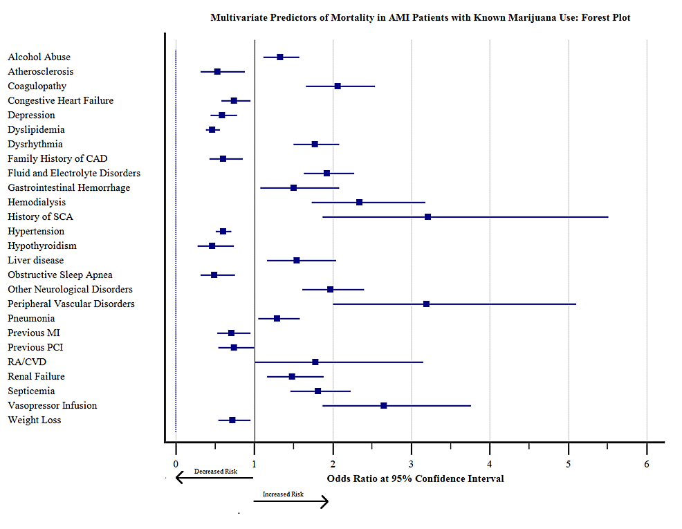 Multivariate-Predictors-of-Mortality-in-AMI-Patients-with-known-Marijuana-Use:-Forest-plot
