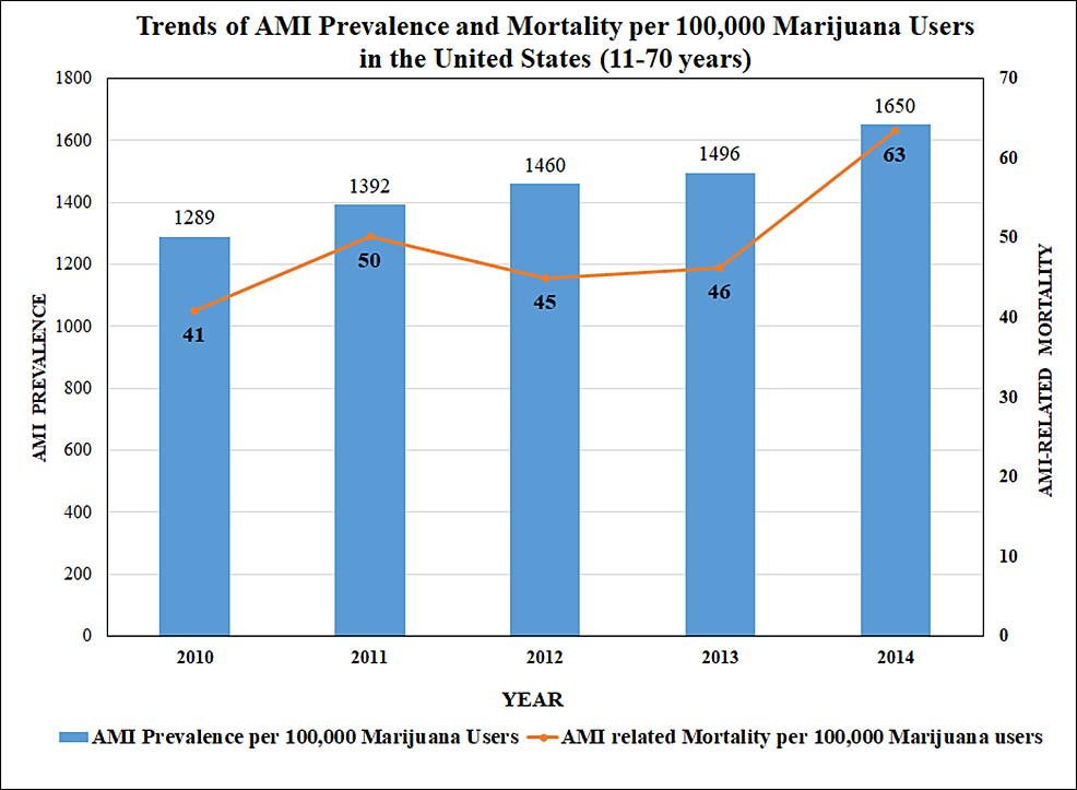 Trends-of-AMI-Prevalence-and-Mortality-per-100,000-Marijuana-Users-in-the-United-States-