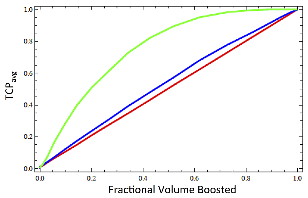 Dependence-of-the-tumor-control-probability-(TCP)-on-volume-of-the-boosted-region