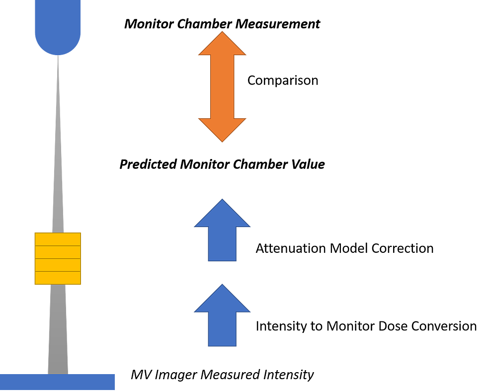 Schematic-of-data-collection-and-comparison-for-model-validation.