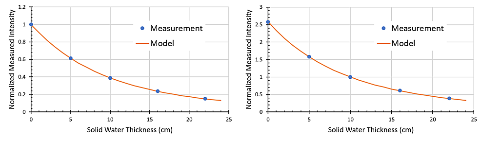 Comparison-of-attenuation-models-developed-with-different-normalization-conditions.