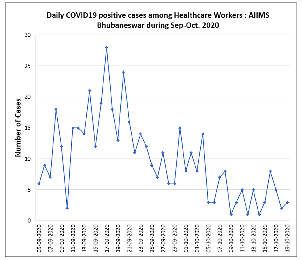 COVID-19-daily-positive-cases-among-healthcare-workers-during-September-October-2020