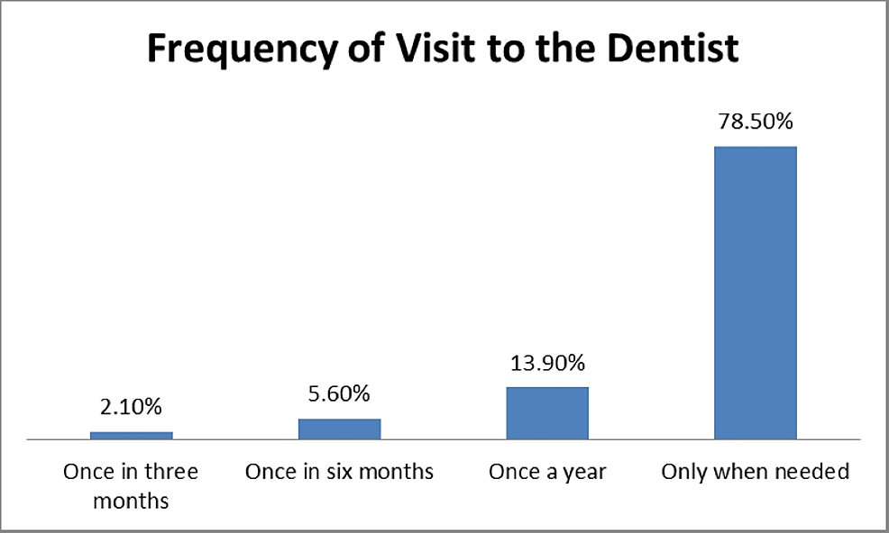 Frequency-of-visits-to-the-dentist