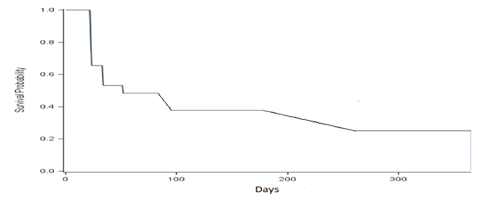 The-timing-(days)-of-the-urinary-protein-to-creatinine-ratio-reaches-at-or-below-0.5-grams-in-the-lupus-nephritis.