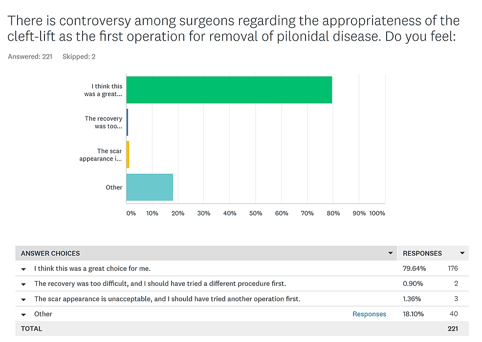 Opinion-of-Primary-group-of-patients-regarding-the-appropriateness-of-the-cleft-lift-as-a-first-operation-for-pilonidal-disease