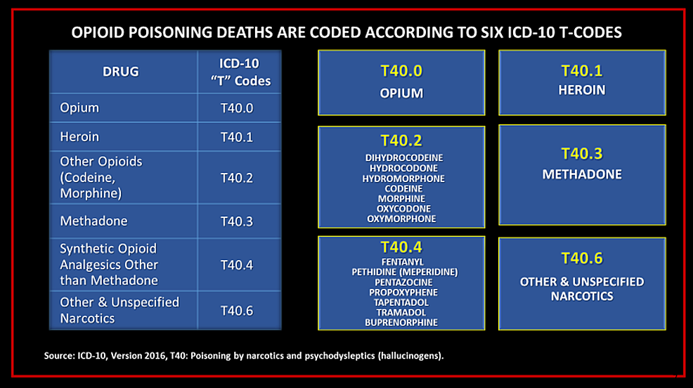 ICD-codes-for-opioid-poisoning