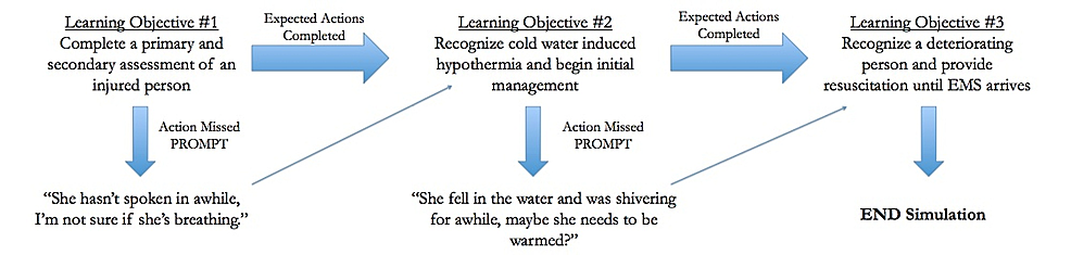 Learners'-progression-through-the-simulation-scenario:-management-of-a-deteriorating-hypothermic-individual.