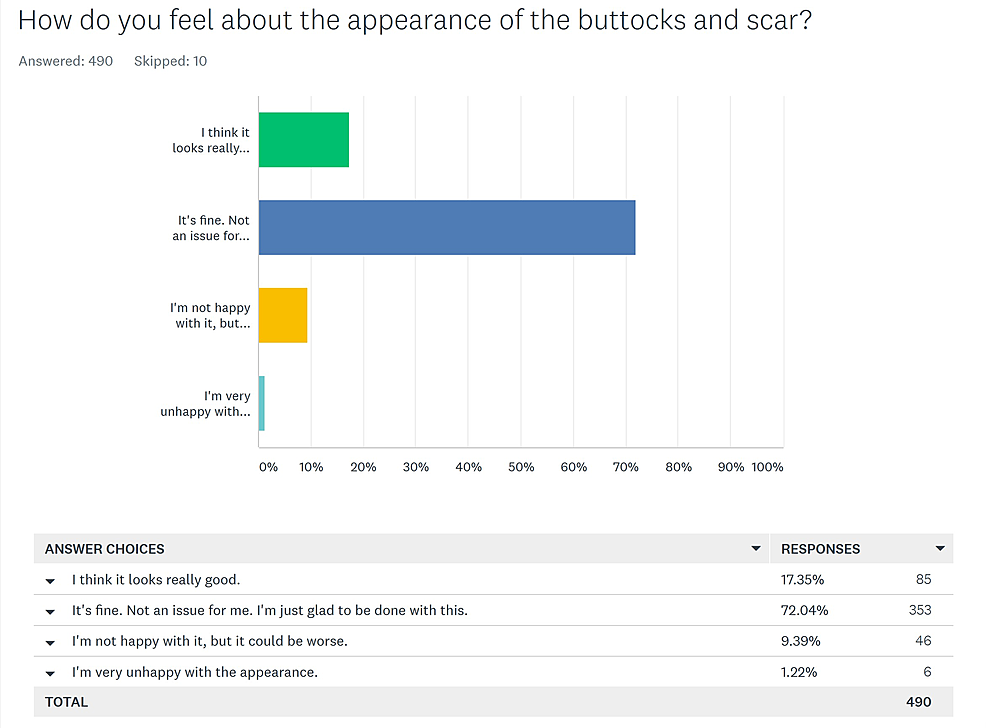 Patients'-opinion-of-the-buttocks-and-scar-appearance