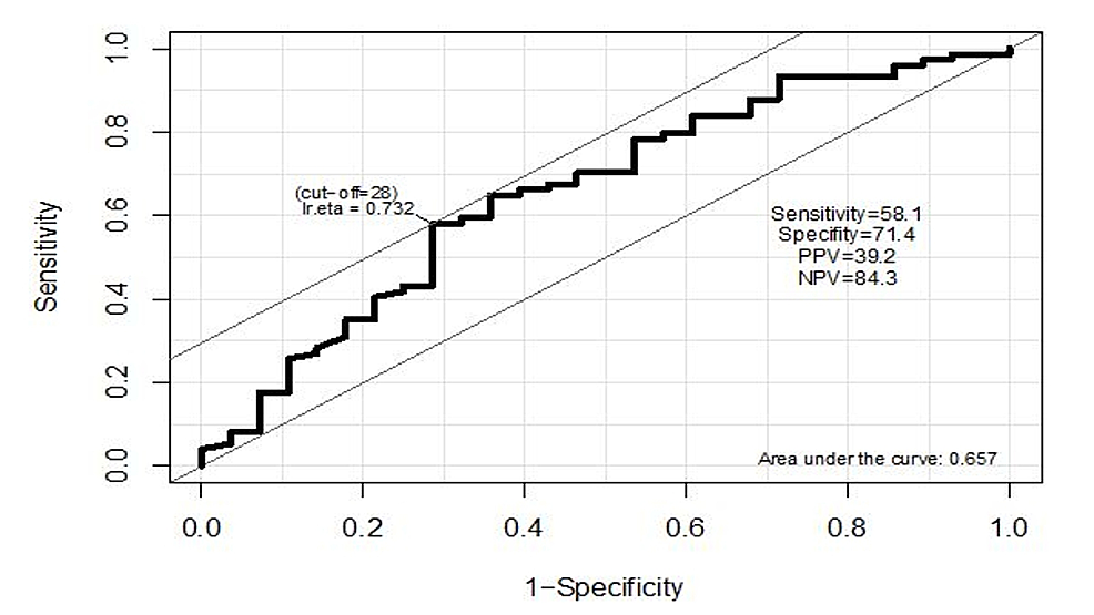 ROC-curve-to-predict-tumor-size-based-on-lymphocyte-ratio.